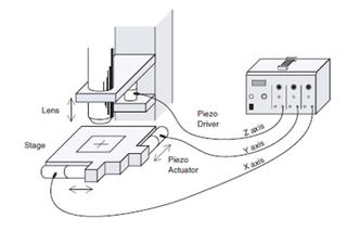 What is a Piezo Actuator? (Basic Knowledge)