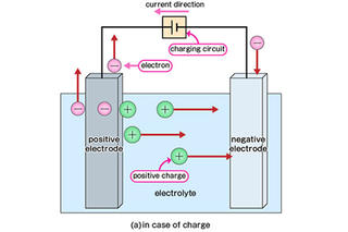 Battery Types and Characteristics (Basic Knowledge)