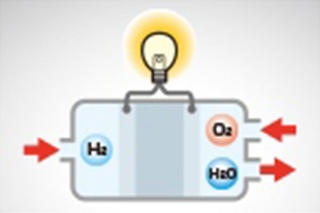 What is a Fuel Cell? (Basic Knowledge)