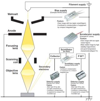 High voltage power supplies for SEM/MASS