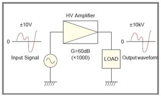 What is a Bipolar Power Supply? (Basic Knowledge)
