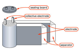 Electric Double-Layer Capacitors are Optimal for Leveling Power