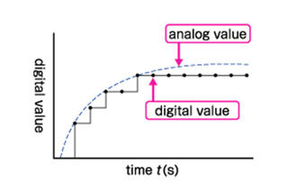 Digital Measurement and Resolution -Basics of IoT-