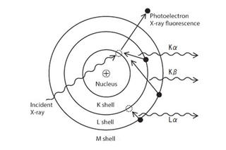 What is X-Ray Fluorescence? (Basic Knowledge)