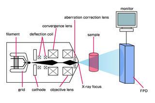 X-ray Non-Destructive Inspection series