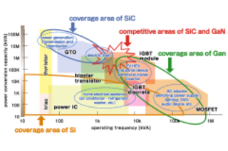 Basics of Power Electronics that Support a Decarbonized Society