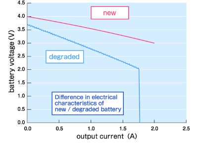Difference in electrical characteristics of new/degraded battery
