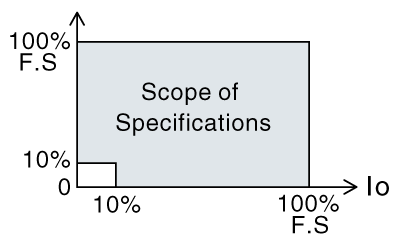 Scope of Specifications