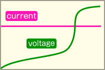 voltage and current graph