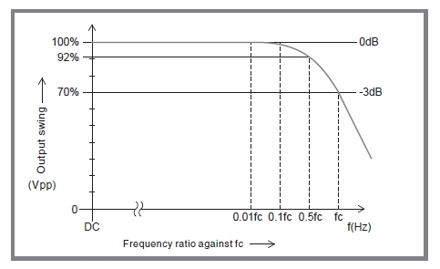 This graph explains response speed which is defined in the frequency band.