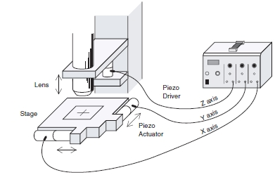 This image shows structures to drive a microstage with a piezo element using a piezo driver.