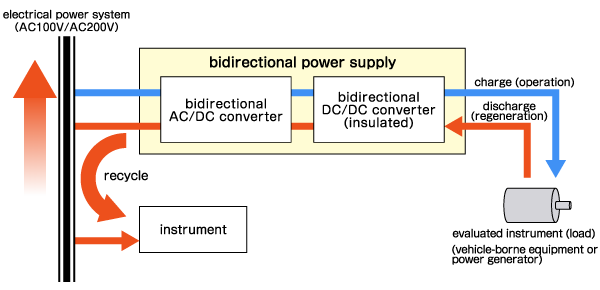 This image is bidirectional power supply configuration.