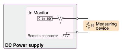 Diagram with the input impedance