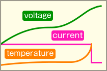 voltage ,current and temperature graph