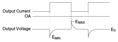 represent Emax and Emin of output voltage drops