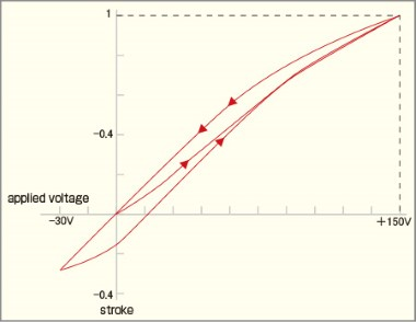 This is a graph of piezo hysteresis curve