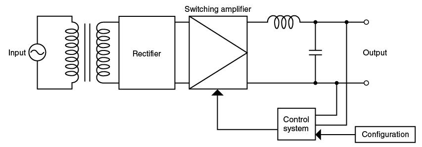 Circuit of Inverter System