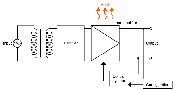 Circuit of Linear Amplifier System