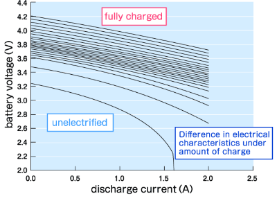 Difference in electrical characteristics under amount of charge