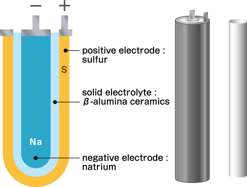 This image is Structure of NAS battery.