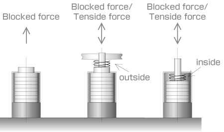 This image shows structure of piezo actuator and behavior.