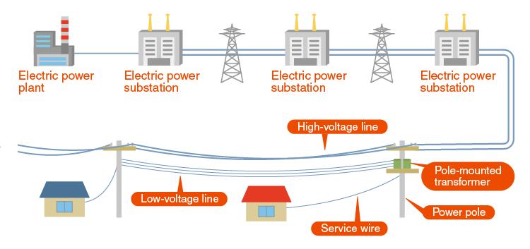 Duplex Power Grid