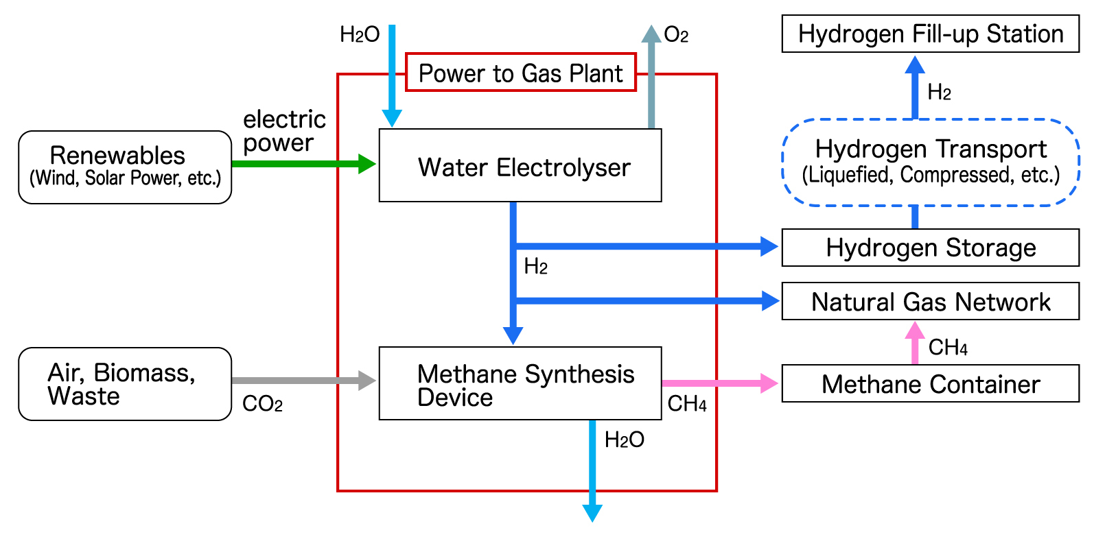 Concept of Power to Gas