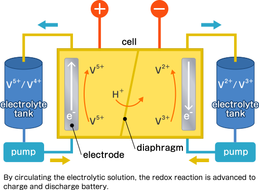By circulating the electrolytic solution, the redox reaction is advanced to charge and discharge battery.
