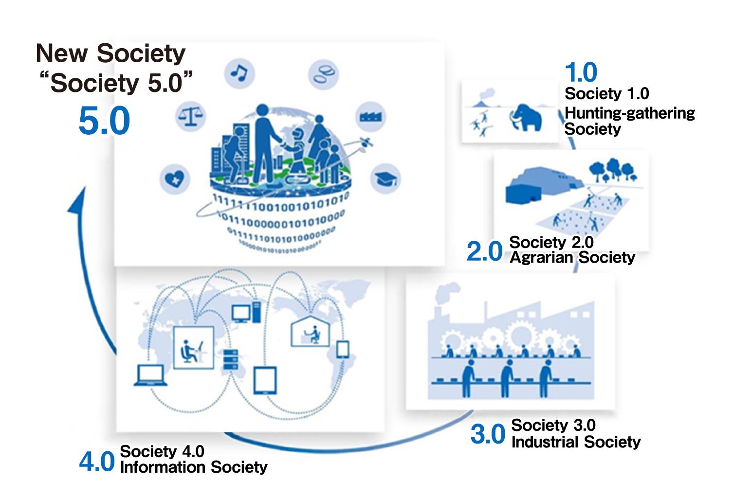 Society 5.0 in japan