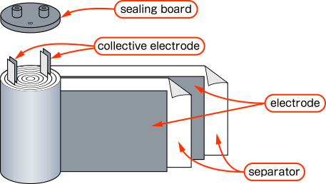 This image is structure of cylindrical double-layer capacitor.