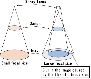This image explains the X-ray focus size affects blur in an image.