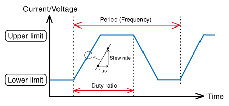 The graph between Cycle (frequency) and Duty cycle