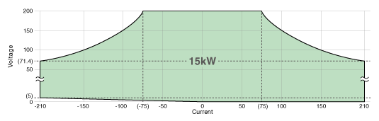 Operation range graph of PBR200V210A15kW