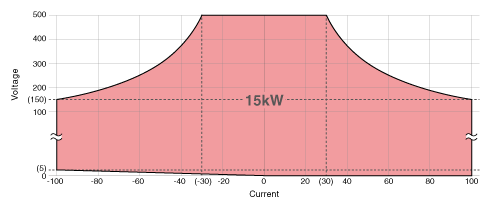 Operation range graph of PBR500V100A15kW