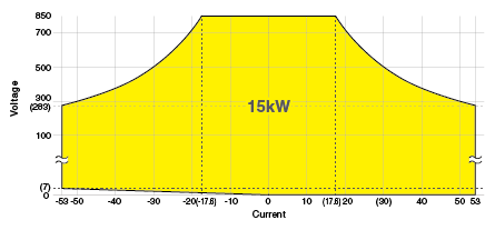 Operation range graph of PBR850V53A15kW