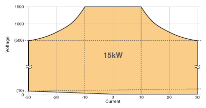 Operation range graph of PBR1500V30A15kW