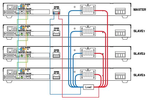 The example to connect to one MASTER and three SLAVE units