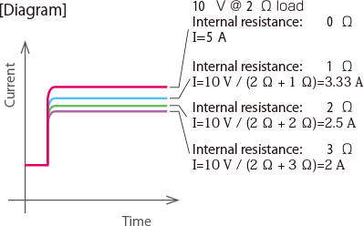 Internal Resistance Variation Function (during CV mode)