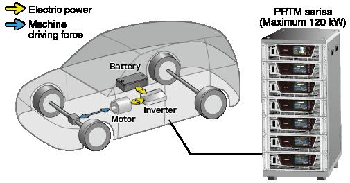 EV connect to PRTM series