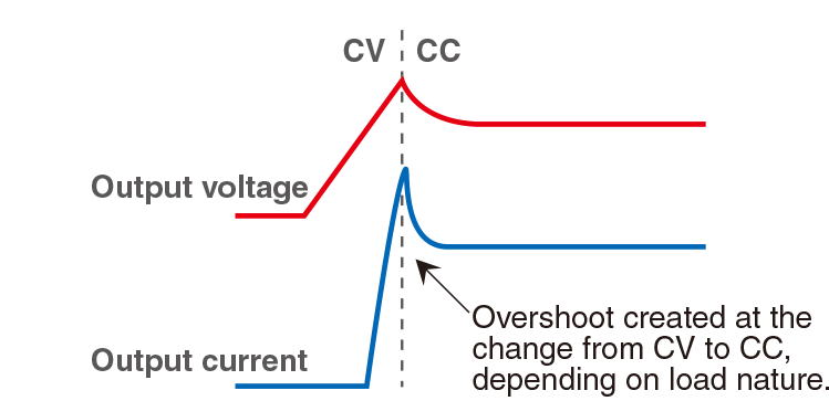 Overshoot created at the change from CV to CC, depending on load nature.