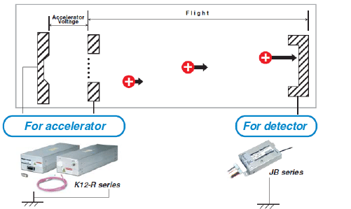 This image explains K12-R series and JB series.