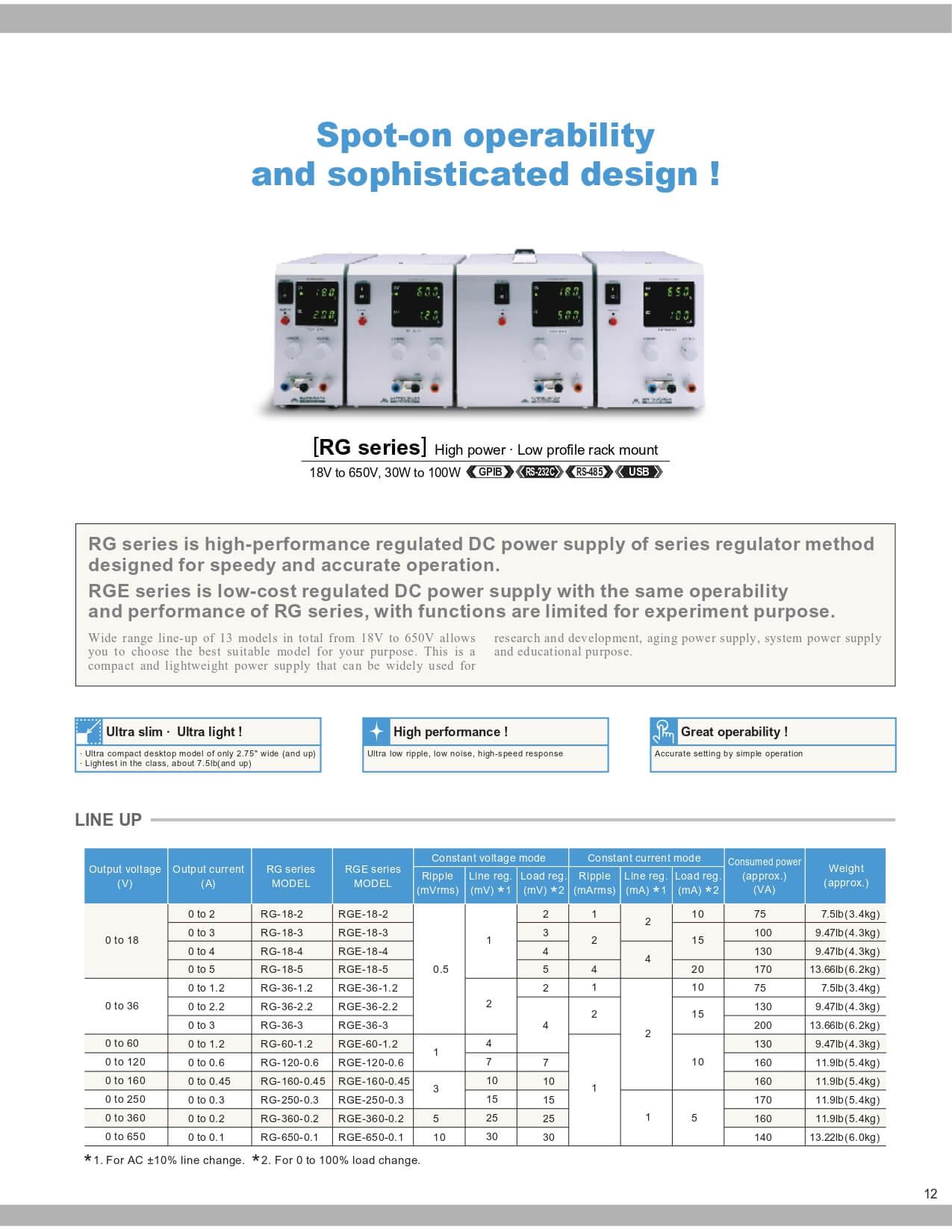RG series Datasheet
