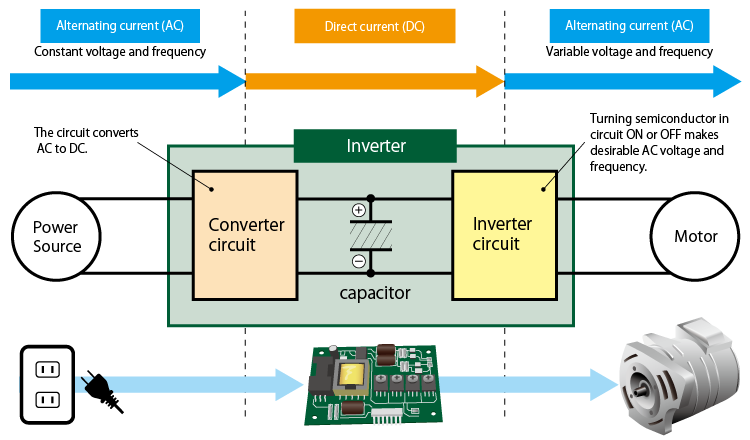 Composition of Inverter