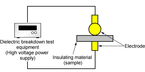 Dielectric breakdown test equipment