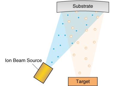 Focused Ion Beam Source, Optical Thin Film Coatings