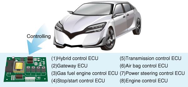 Kinds of Engine Control Unit